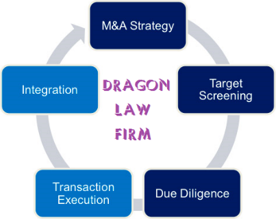 M&A Transaction Services